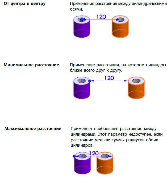 Сопряжения расстояния с цилиндрическими компонентами