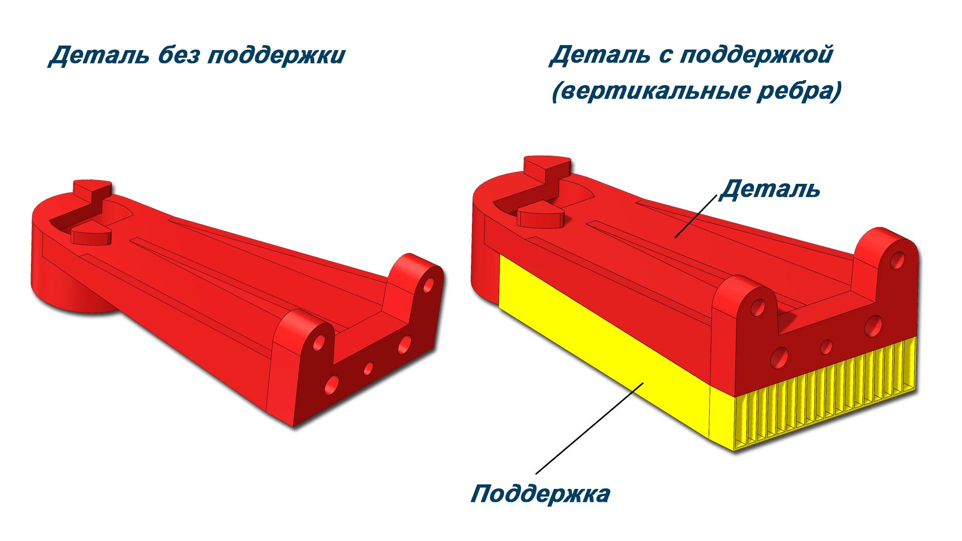 Модель и модель с поддержкой