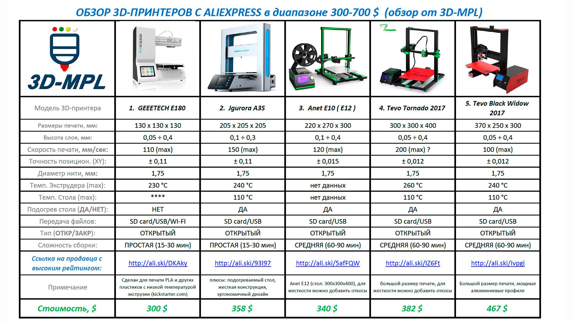3D принтеры. Обзор